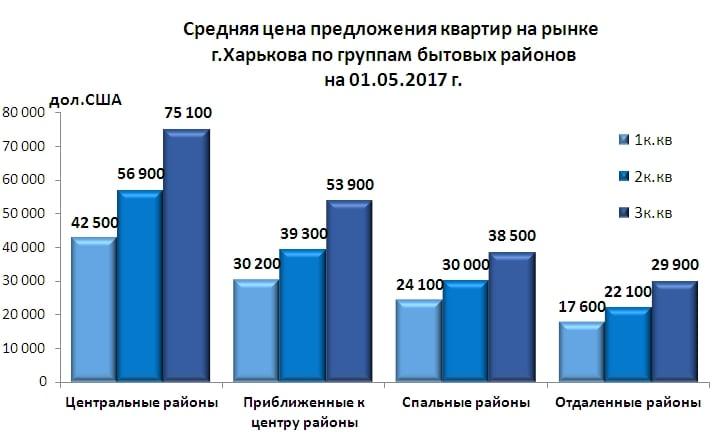 На период 1.05.2017 стоимость жилой недвижимости в Харькове